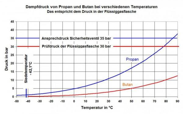 Druck-Bar-Temperatur-Kurve-Gasflaschen-Propan-Butan