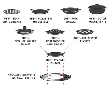 Weber-GBS-Einsätze